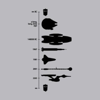 Space Ship Timeline